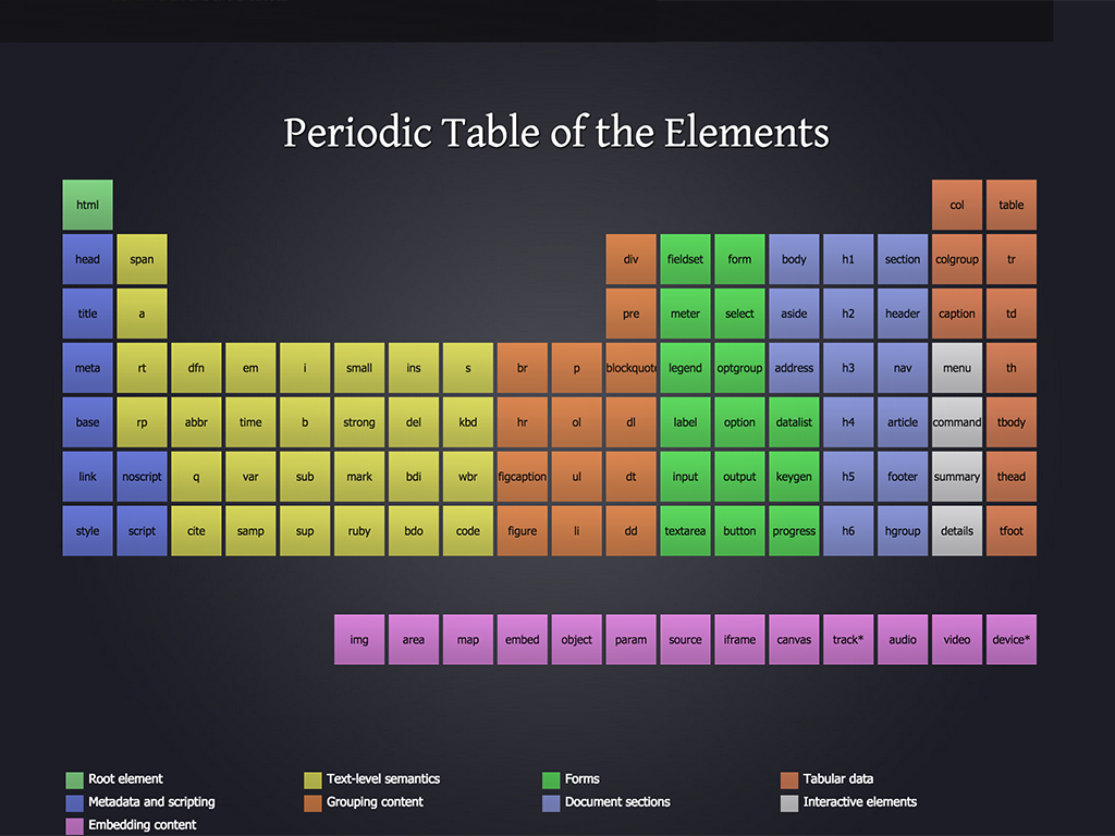 the periodic table of html elements by josh duck