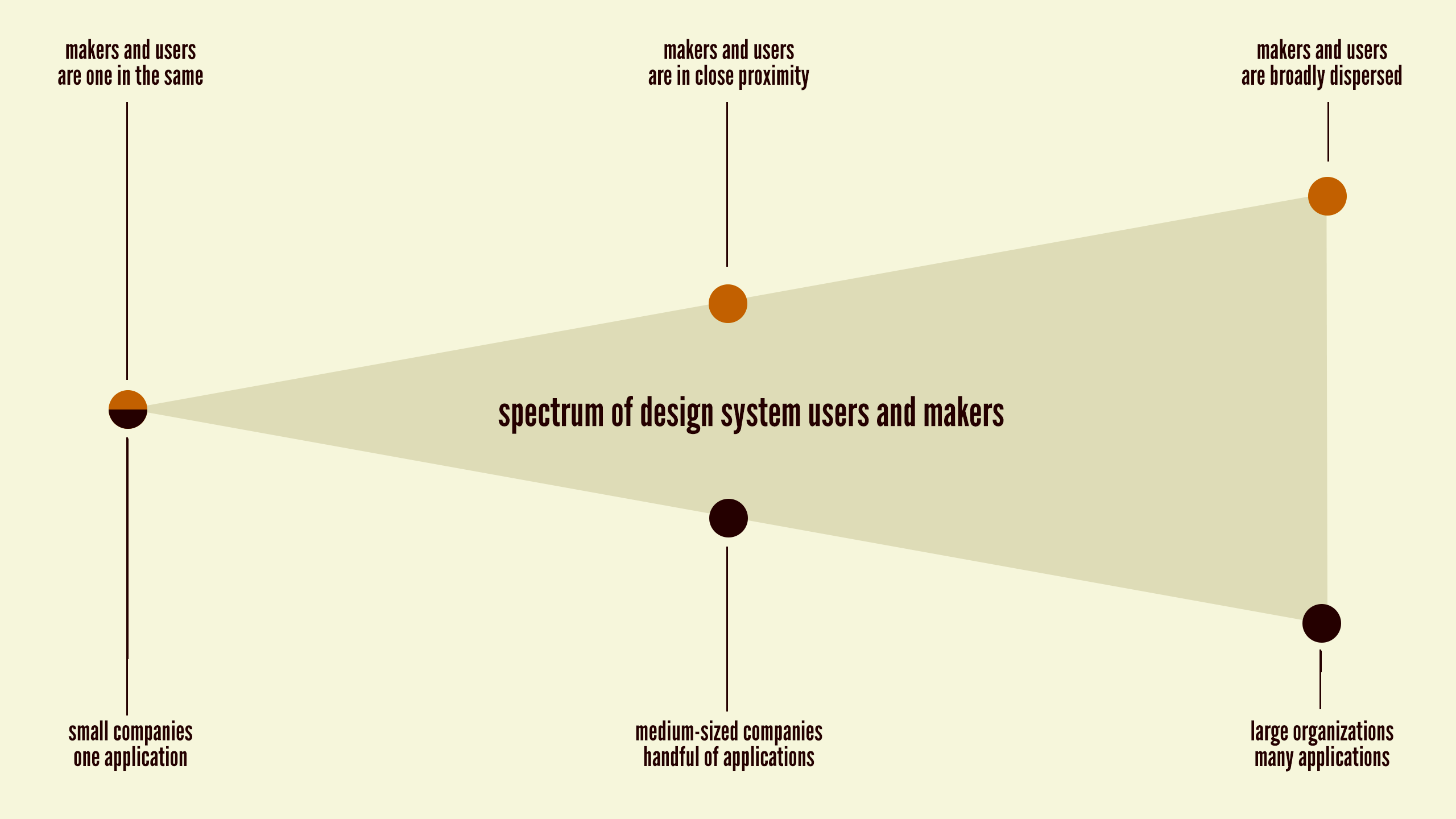 There is a spectrum of potential relationships between design system users and makers, and the size and makeup of your company will undoubtedly shape those relationships.